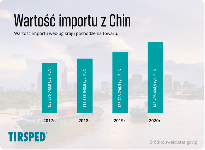 Wartość importu towarów według kraju pochodzenia - Chiny