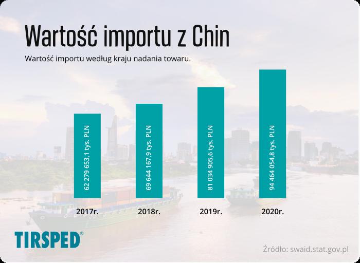 Wartość importu towarów według kraju nadania - Chiny