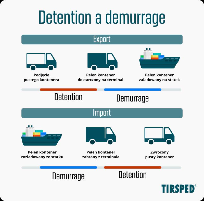 Detention, a demurrage - kiedy są naliczane i czym są opłaty portowe?